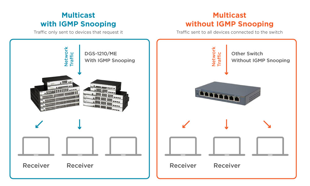 Multicast Application