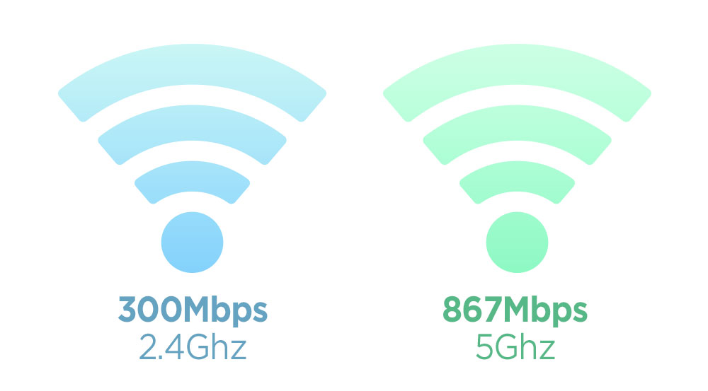 The Wi-Fi Speed you Need