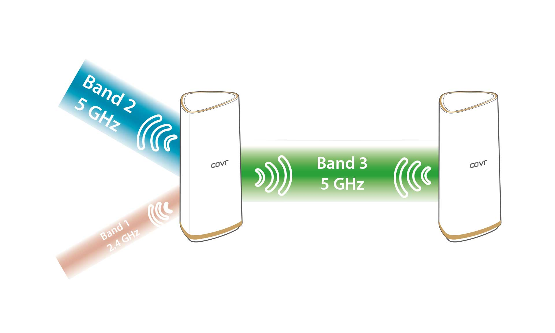 The COVR-2202 AC2200 Tri Band Whole Home Mesh Wi-Fi System has a third separate band just for backhaul, leaving the other two bands unrestricted for connecting to your devices.